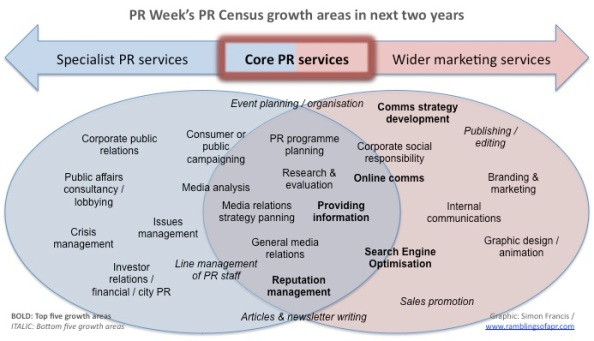 Graphic showing the increasing importance of various areas of PR industry