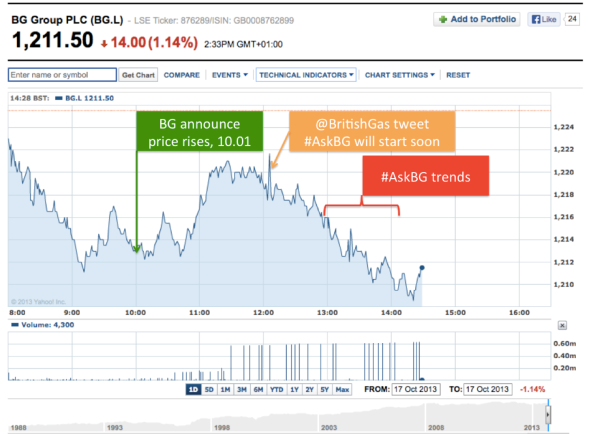 British Gas Share Price impacted by #AskBG