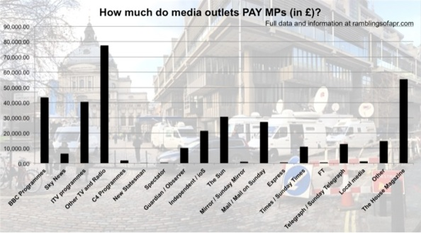 How much do media outlets pay MPs?