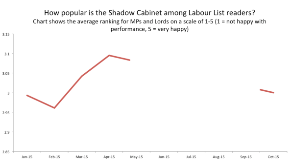 Popularity of Shadow Cabinet